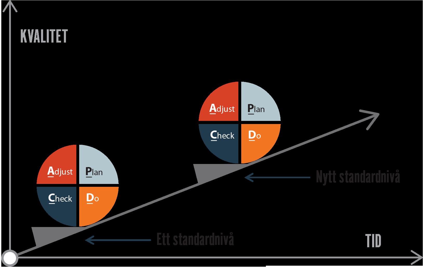 Grafisk fremstilling av forbedringsarbeid