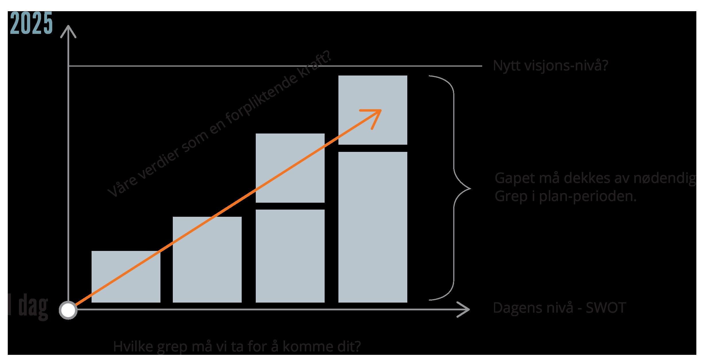 Graf som illustrerer hvilke grep man må ta for å nå nytt visjons-nivå.
