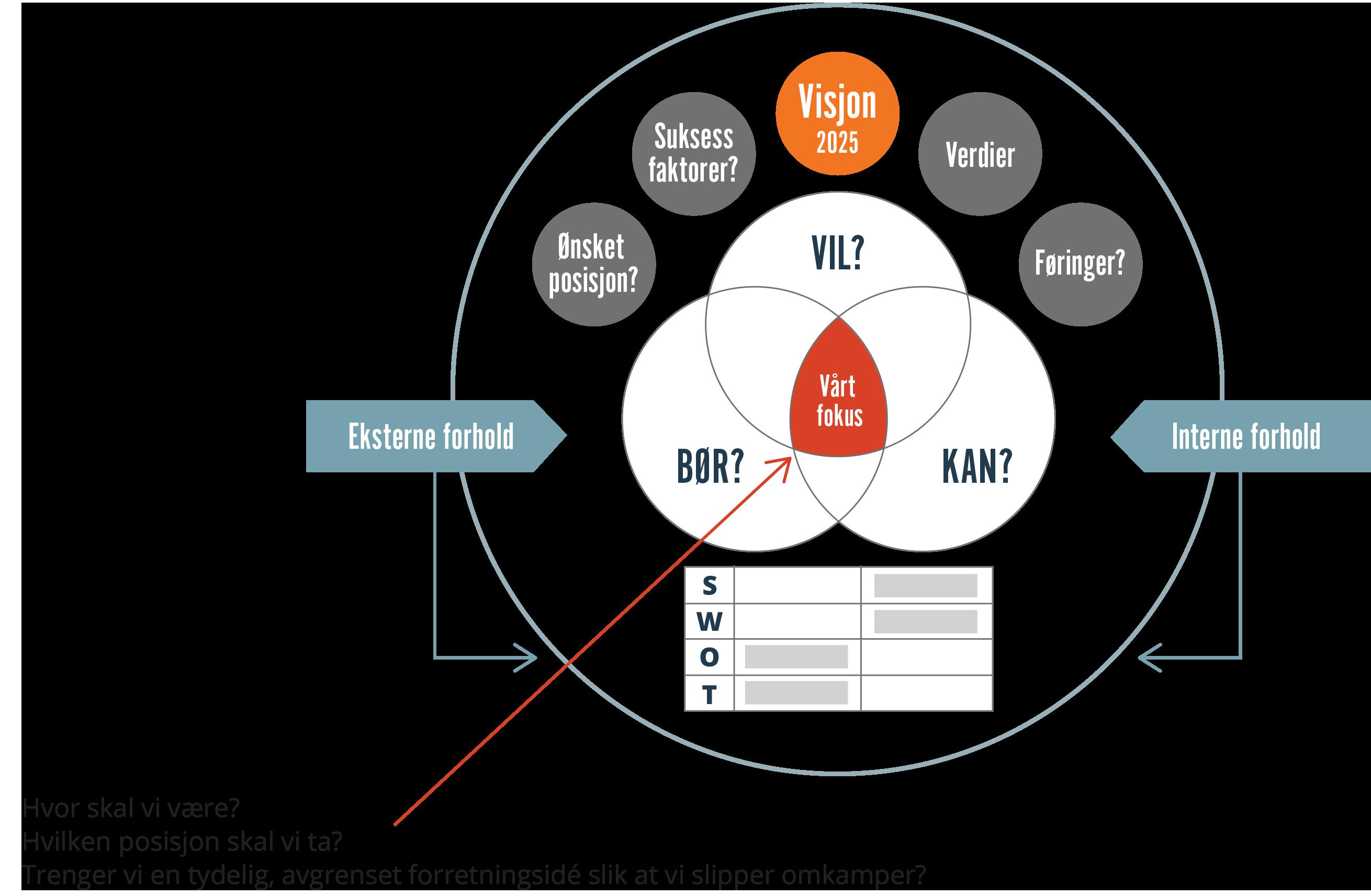 Sirkel som illustrerer strategiprosess