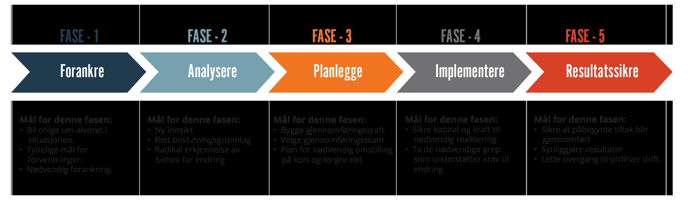 5 faser som bør angripes i en omstillingsprosess
